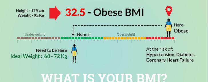 BMI Calculator | Calculate your Body Mass Index Online