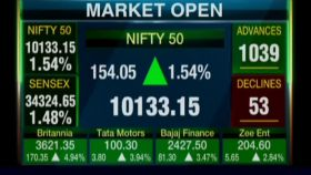 Bank stocks drive Sensex 500 points higher; Nifty tops 10,100