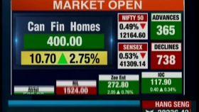 Sensex drops 200 points, Nifty below 12,200