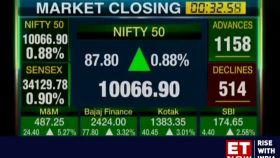 Sensex extends gains to sixth day, up 284 pts; Nifty above 10,050