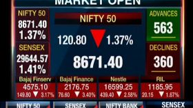 Sensex sheds 400 points, Nifty slips below 8,700; Bajaj Finance drops 4%, RIL 3%