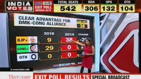 Tamil Nadu Exit Poll Results: NDA likely to get 9, UPA may win 29 seats